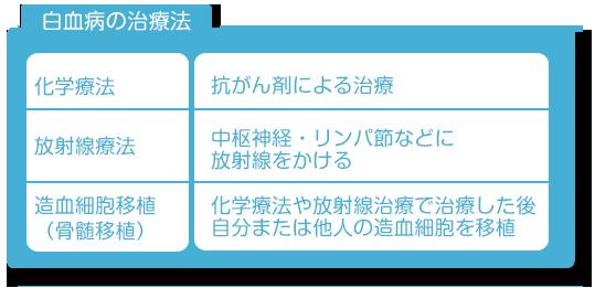 白血病 治療: 谷本光音先生のウェブサイト